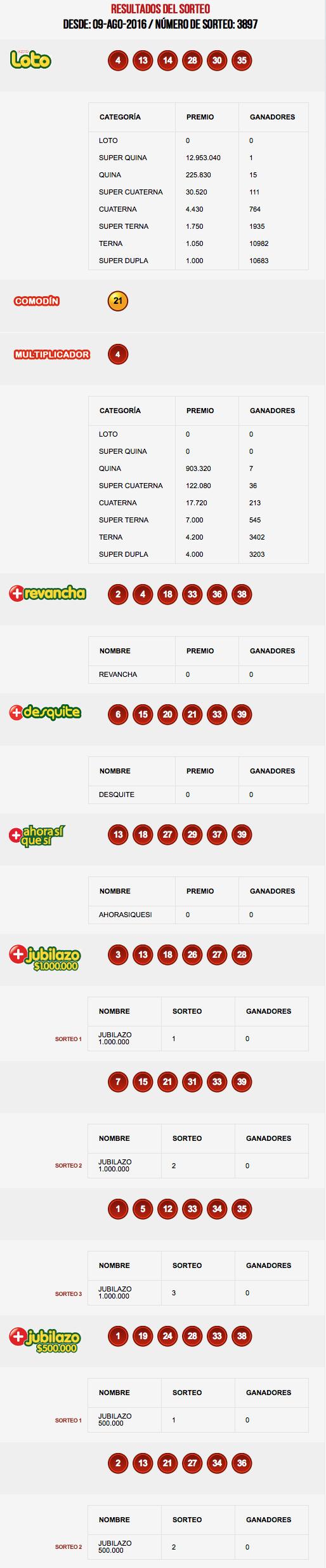 resultados-loto-chile-sorteo-3897