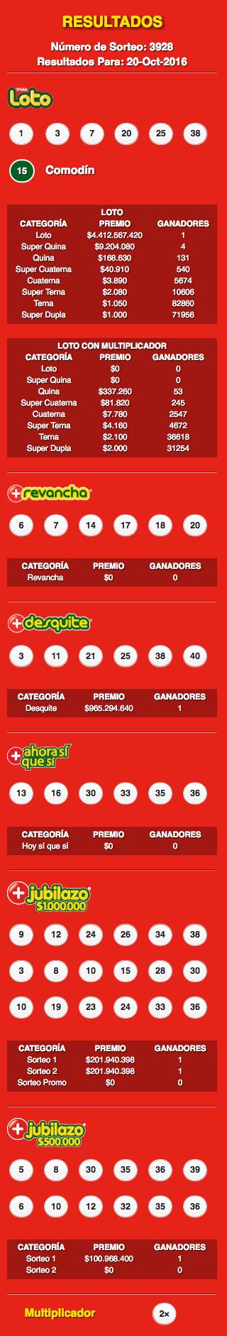 resultados-loto-chile-sorteo-3928