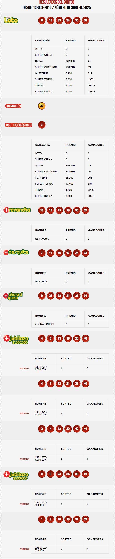 resultados-loto-sorteo-3925