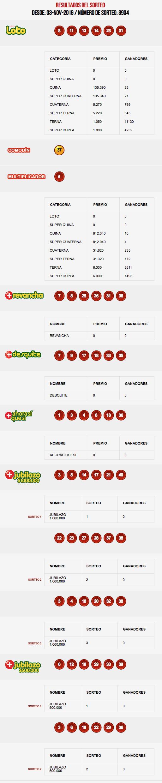 resultados-loto-chile-sorteo-3934