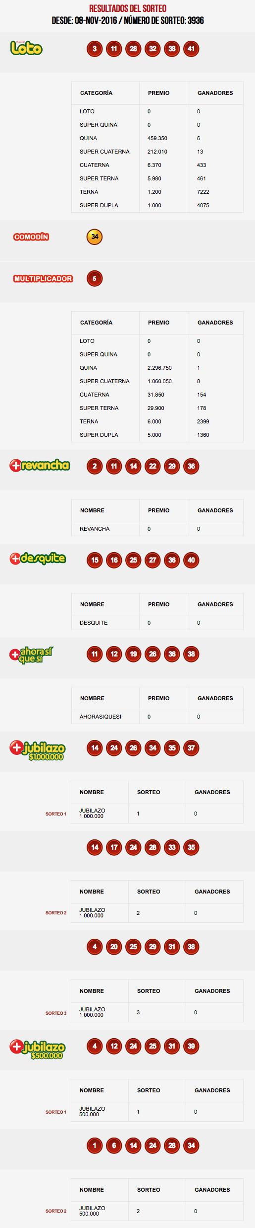 resultados-loto-chile-sorteo-3936